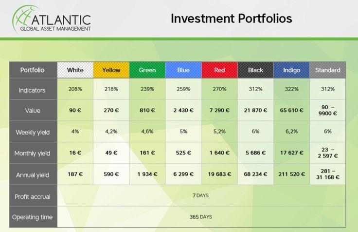AGAM Investment Portfolios
