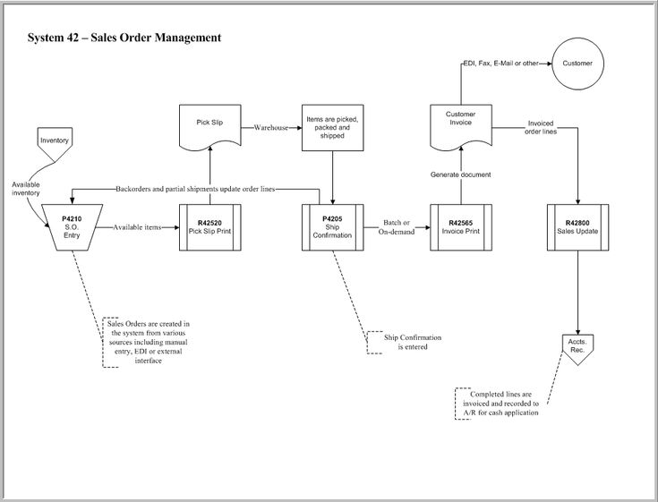 Flowchart of JD Edwards Sales Order Management (SOM) Module - flow chart printable