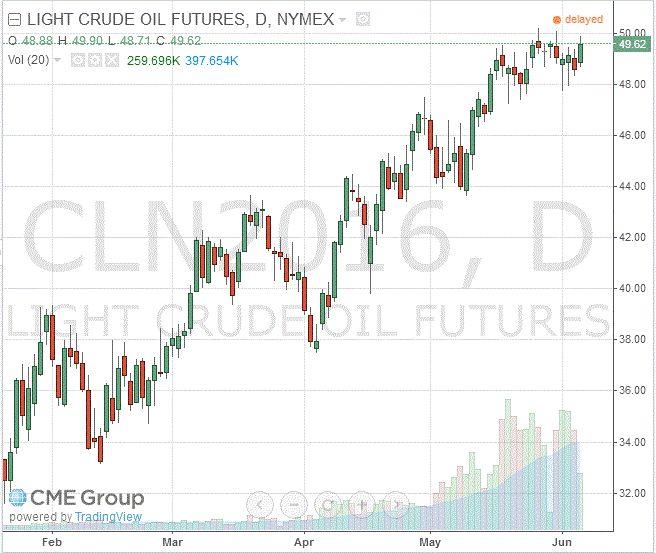 Нефть: обзор ситуации на рынке http://krok-forex.ru/news/?adv_id=7431  Анализ сырьевого рынка на 6 июня.  Цены на нефть умеренно выросли, поднявшись выше отметки $50, чему способствует снижение доллара и опасения относительно перебоев с поставками нефти в Нигерии. Дальнейший рост цен ограничен данными по добыче нефти в США, которые указывают на восстановление добычи.   Американская валюта продолжает дешеветь сегодня, продолжая пятничную динамику, что связано с публикацией крайне слабых…