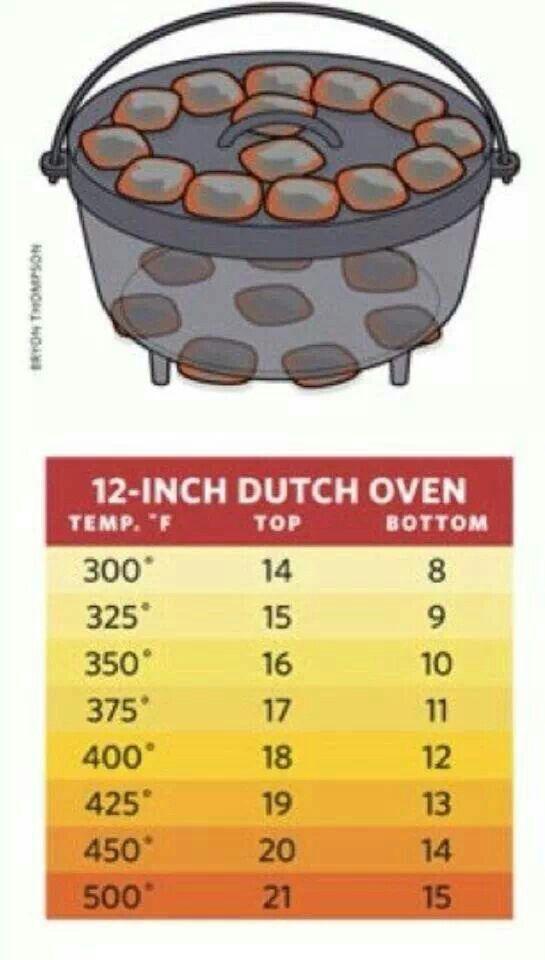 Dutch Oven Temperatures                                                                                                                                                      More