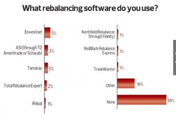 69% of Independent RIAs 69% said they do not use rebalancing software. Financial Planning Magazine suspects that ease of use, or lack thereof, was an impediment to growth and adoption of rebalancing software.     http://www.financial-planning.com/gallery/fp/2012-financial-planning-Tech-Survey-2682177-1.html