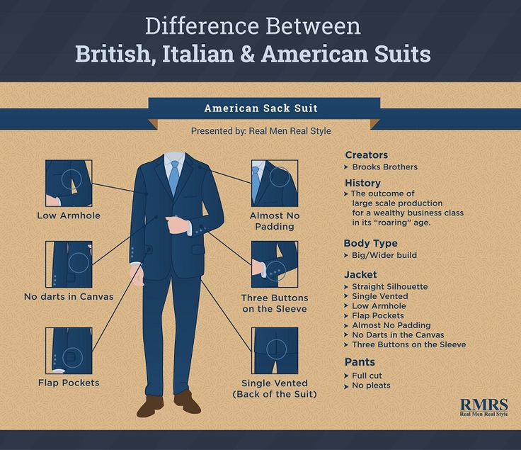 Difference Between British Italian American Suits European American Man Style And Suit Styles