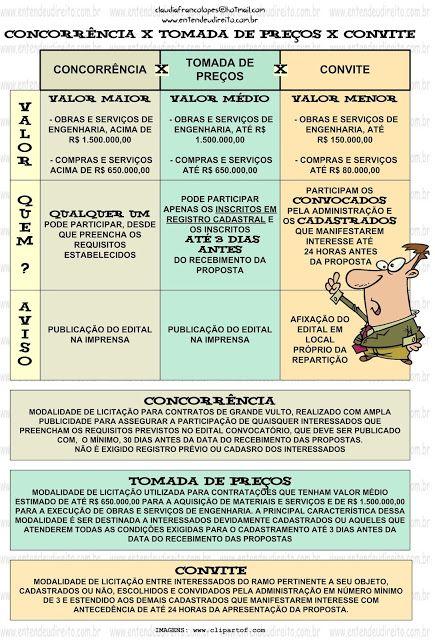 CONCORRÊNCIA X TOMADA DE PREÇOS X CONVITE - Licitação - Lei 8666/93