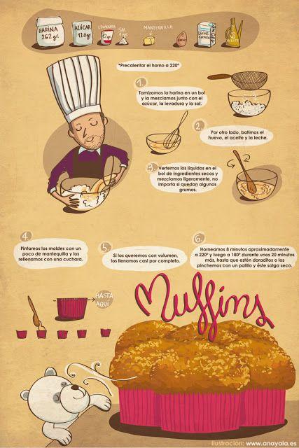 Muffins La ilustración muestra la receta base, pero podemos añadirle ralladura de naranja, de limón, azúcar avainillado, pepitas de chocolate, cacao, frutos secos, zanahoria rallada, mermelada, ... al gusto de cada uno. Siempre controlando la proporción de secos y líquidos, tratando de mantener el espesor de la masa. Nos saldrán de 10 a 12 deliciosos muffins. Pan y Peter