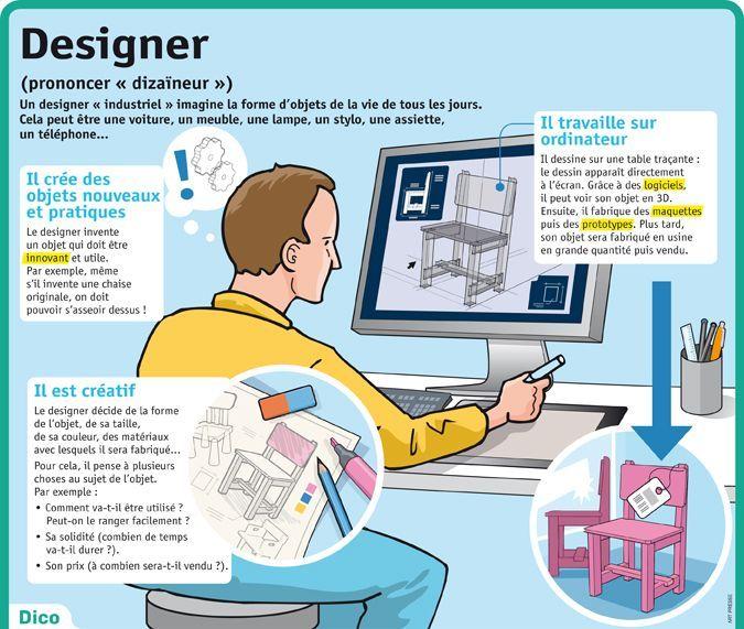 Educational infographic : Fiche exposés : Designer