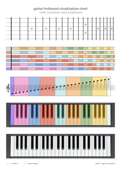 75 best Music images on Pinterest Music, Guitar chords and - music chart