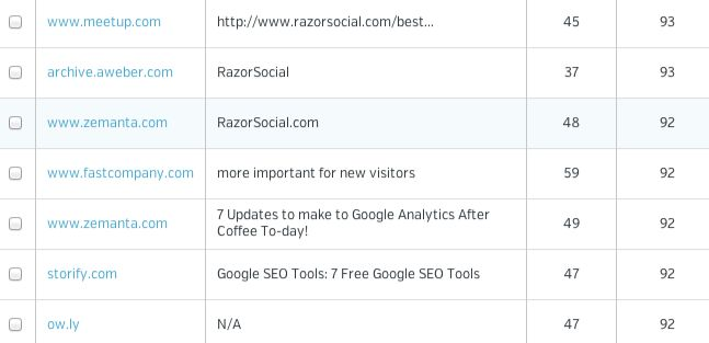 How to Use Raven Tools to Manage Social Media and SEO - RazorSocial