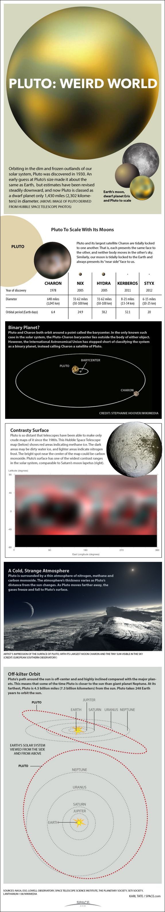 Pluto's weird features explained in infographic.
