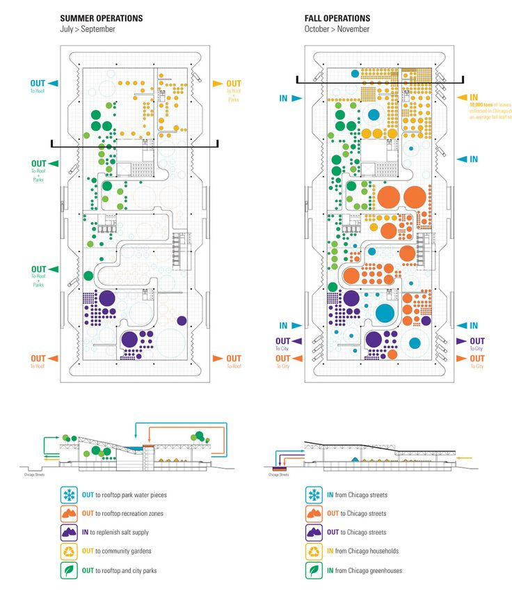 91 best diagramlandscapearchitecture images on pinterest for Spatial analysis architecture