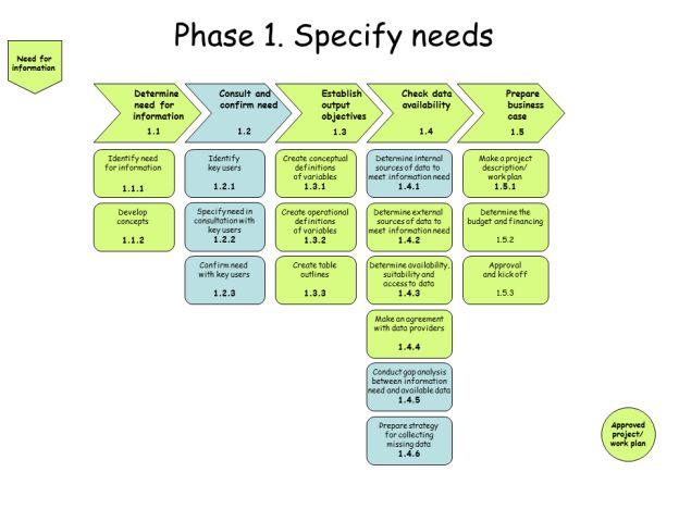 plan organize control lead - Google Search DIKW Pinterest - control plan