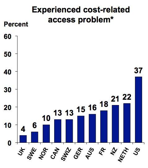 % enfermos no acceden a tratamiento por falta de recursos