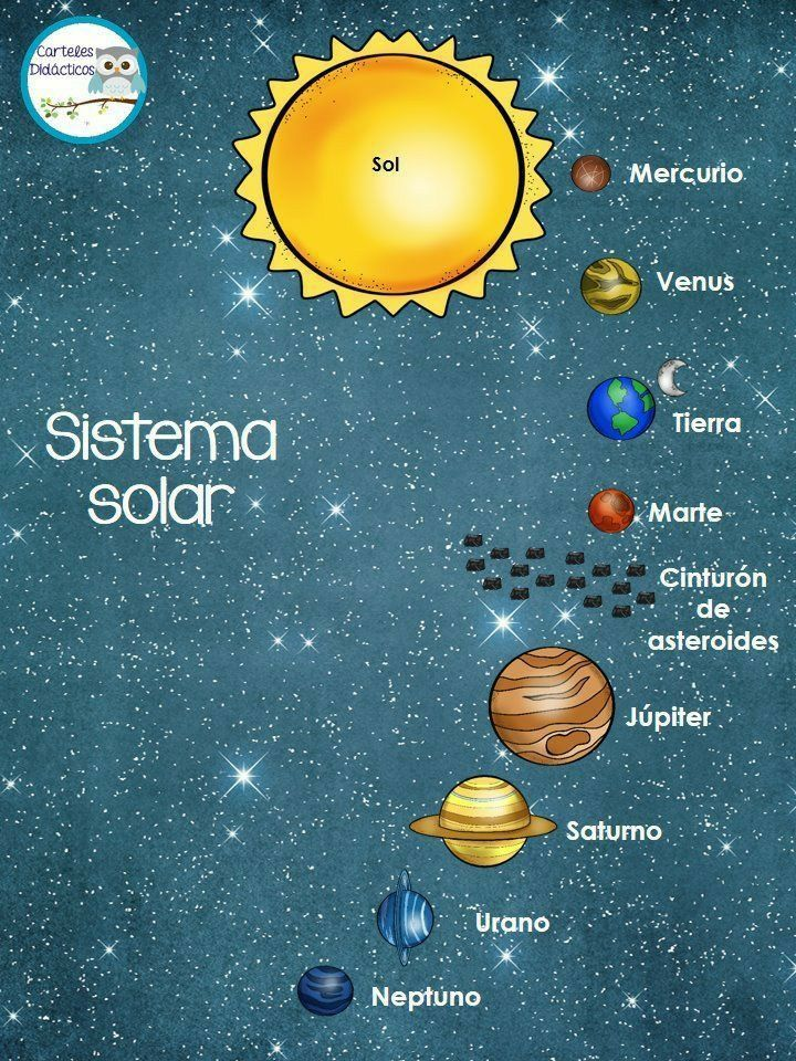Pin De Azahara Armas Macias En Art En 2020 Sistema Solar Para Niños Sistema Solar Astronomia Para Niños
