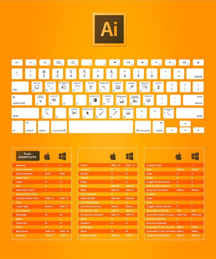Pack de infografías: Atajos de teclado para la suite Adobe para Mac y Windows