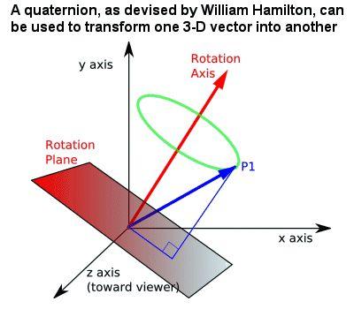 Hamilton's quaternion