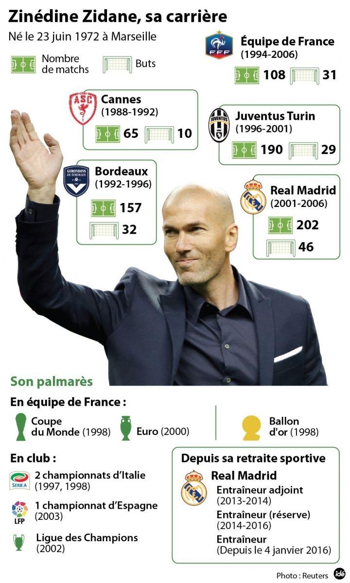 El Conde. fr: Le passé composé avec Zinédine Zidane