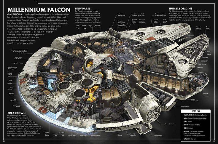 Clique nas setas do slideshow acima para ver as imagens  Um das melhores coisas sobre os filmes da série Star Wars são o amor pelos detalhes que permeiam por toda a saga. Prova disso são estas imagens que mostram o interior das naves de Star Wars:...
