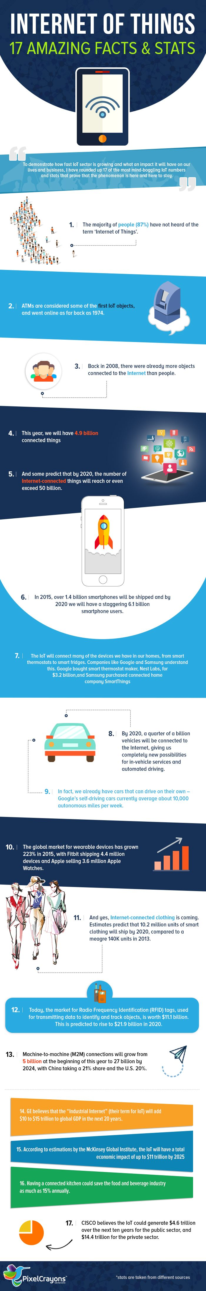 Best Internet Of Things IoT Images On Pinterest Internet Of - 15 amazing facts about the internet
