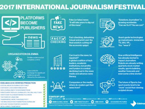 Edelman: International Journalism Festival 2017 Infographic