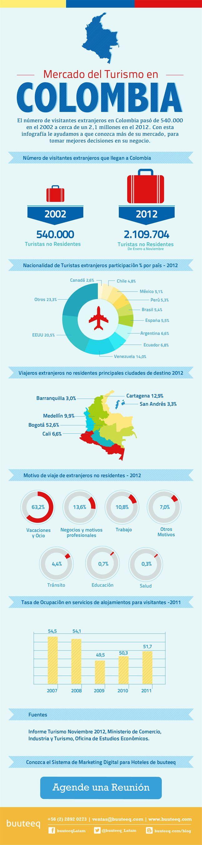 Turismo en Colombia ✨#TheCrazyCities #crazyCOLOMBIA #SomosTurismo