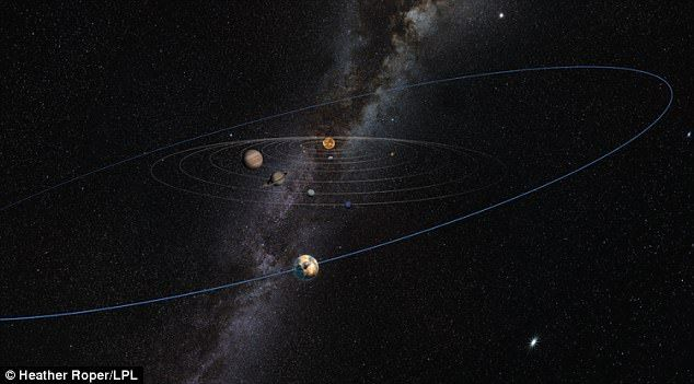 The as-yet unconfirmed world (orbit pictured in this artist's impression) could explain why groups of icy objects in a region beyond Neptune known as the Kuiper belt have wonky orbits