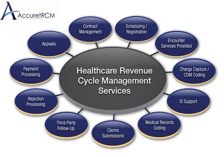 Healthcare Revenue Cycle Management Services Importance.