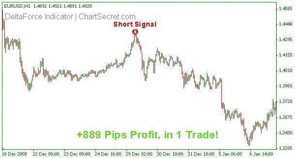 Delta Force Indicator Indicator Forex Forex Indicator Forextrader