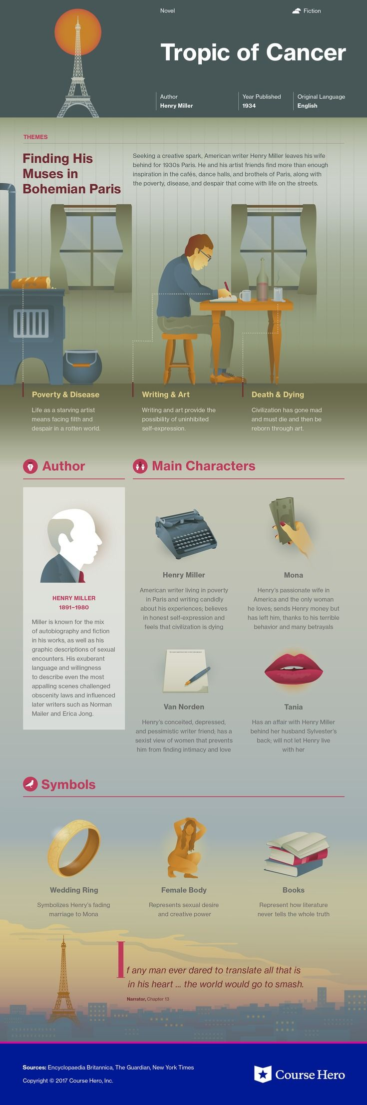 2004 best books images on pinterest infographic book this coursehero infographic on tropic of cancer is both visually stunning and informative fandeluxe Image collections
