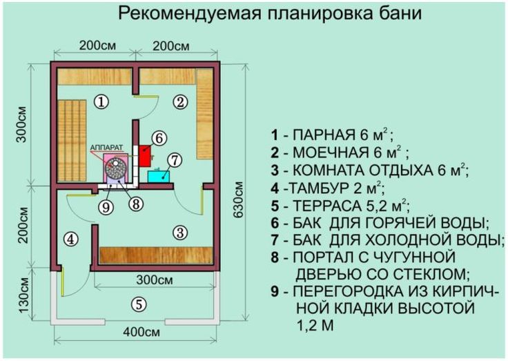 Планировка бани с печью АТБ