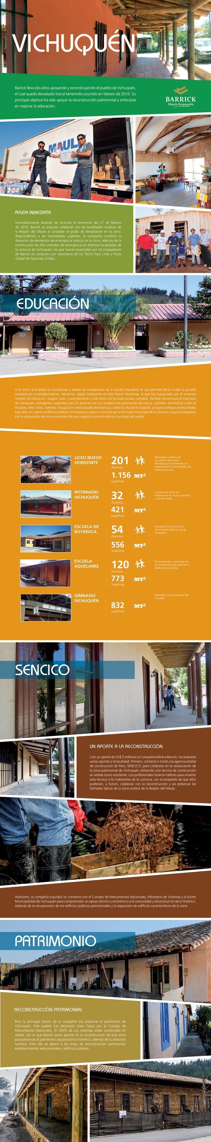 Apoyando y reconstruyendo el pueblo de Vichuquén -  Infografía completa en el sitio de Barrick Sudamérica http://barricksudamerica.com