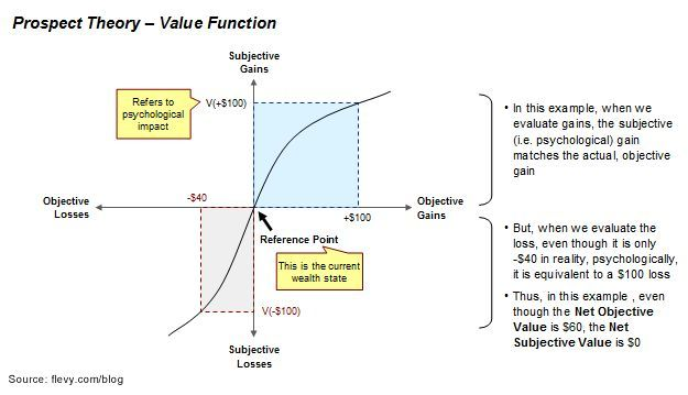 Prospect Theory Value Function (Source: http://flevy.com/blog/why-people-wont-buy-your-product-even-though-its-awesome)