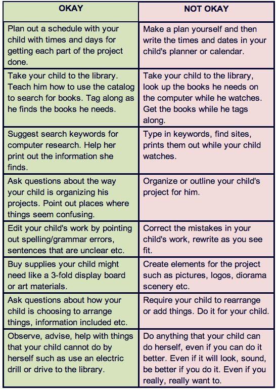 Chart to help parents decide what kind of help is appropriate on a school project. Free printable version too!