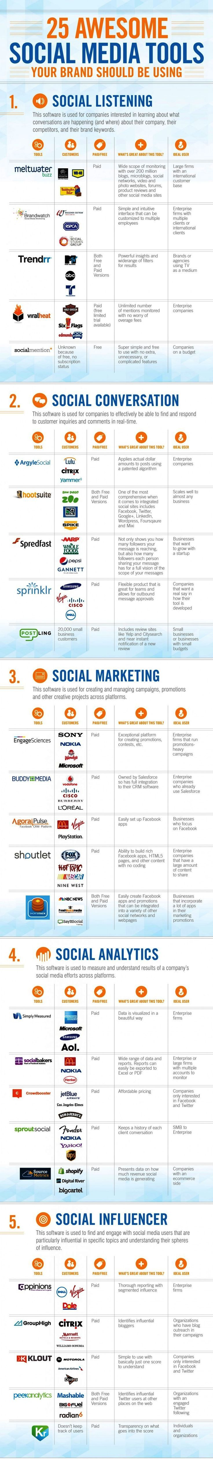 Douglas Karr: Infographic: 25 Awesome Social Media Tools (Marketing Technology Blog)