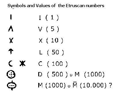 Τυρρηνική ή ετρουσκική γλώσσα βλέπουμε μεγάλη ομοιότητα του αριθμητικού συστήματος με την γραμμική β και α των Μινωιτών