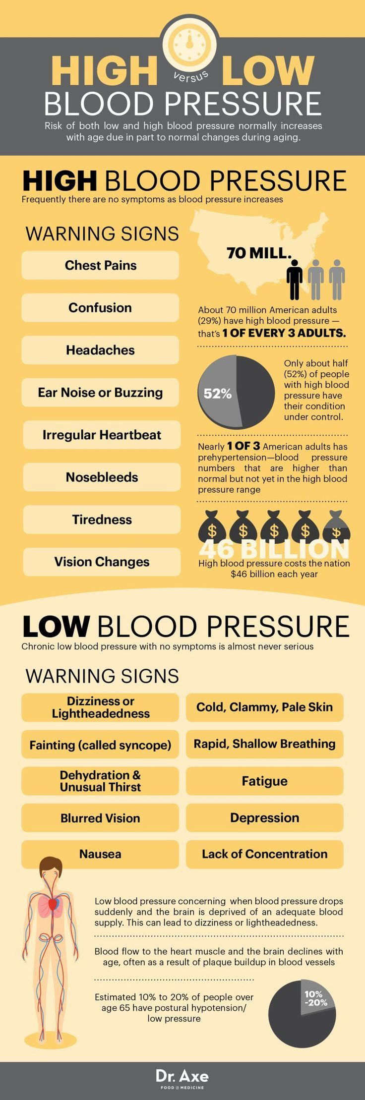 The risk of low or high blood pressure normally increases with age. It usually occurs as a part of the aging process. So, if you feel you're at risk of suffering from low or high blood pressure, given below are a list of symptoms you need to check on Source:http://draxe.com/?utm_content=buffer2a8ae&utm_medium=social&utm_source=pinterest.com&utm_campaign=buffer