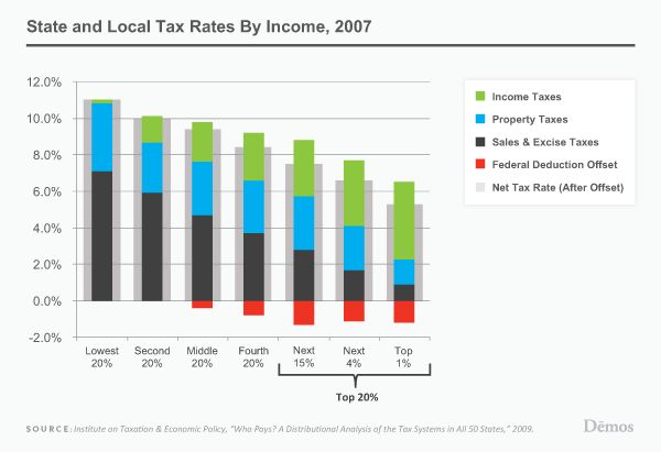State and Local Taxes Are Very Regressive: Modern History, Taxes Fair, Making State, Fair Games, Budget Watch, Social, Local Taxes, Chart Worth, Regressive Tax