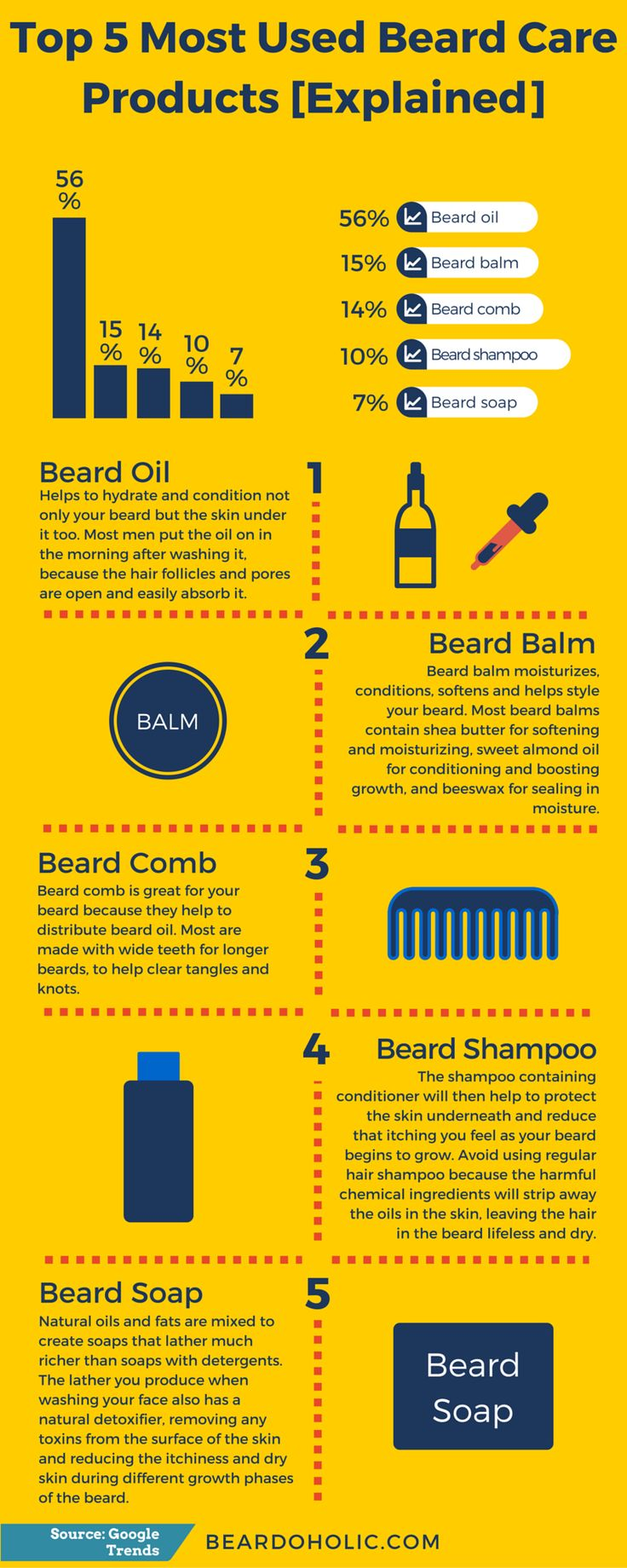Top 5 Most Used Beard Care Products [Explained] + Infographic From Beardoholic.com