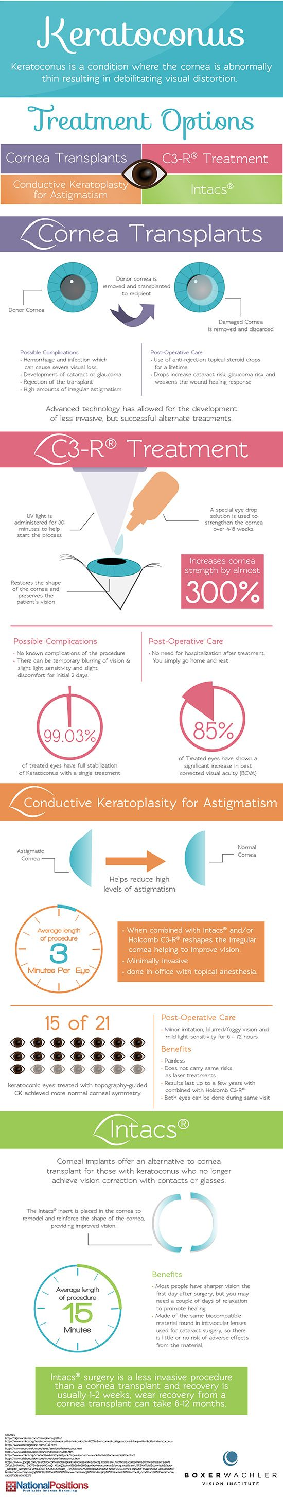 Keratoconus Treatment Options - What possible treatments are available for Keratoconus? This infographic gives a breakdown of both invasive and noninvasive procedures.   - sponsored