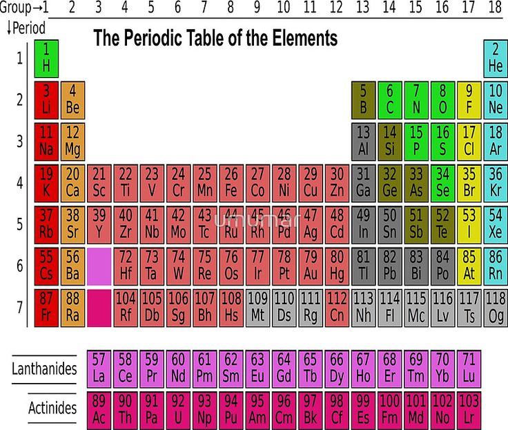 15 best Periodic table images on Pinterest Canvas prints, Periodic - best of periodic table of elements and their uses