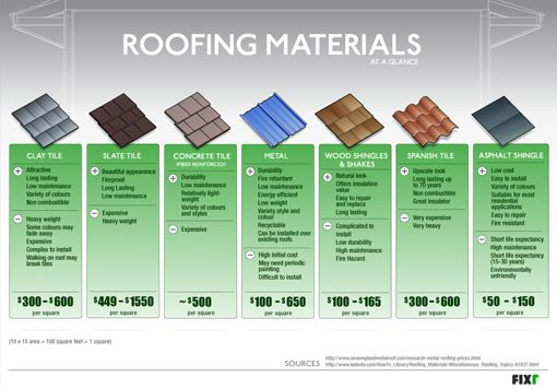 Best 25 Roofing Materials Ideas On Pinterest Metal Roof