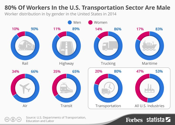 80% of Workers In The US Transportation Sector Are Male