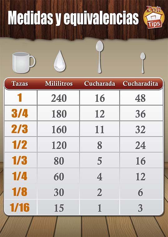Tabla de medidas y equivalencias más usadas en cocina