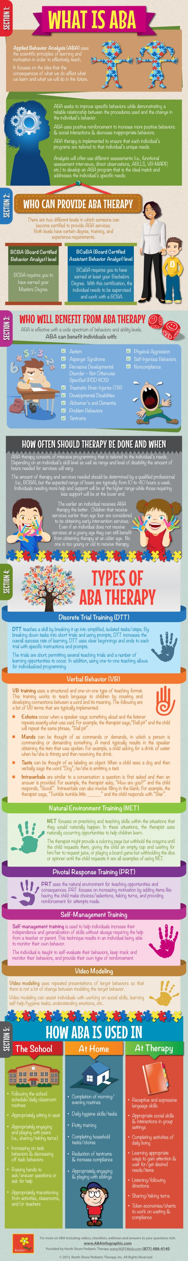 applied behavior analysis ABA infographic