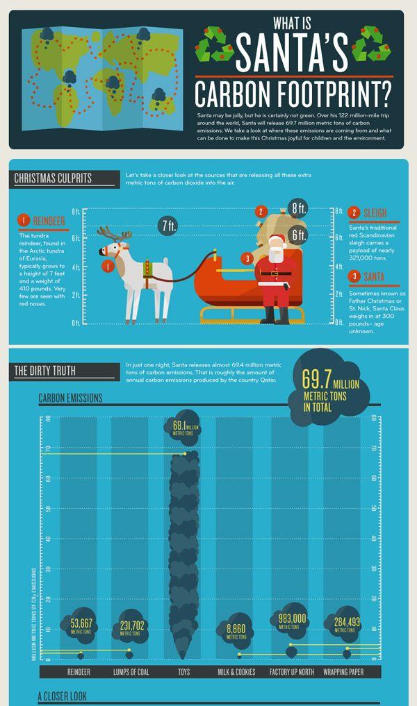 Santa's carbon footprint, infographicInfographics