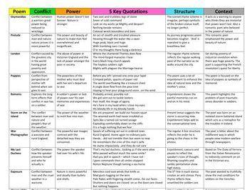 Shakespeare's Macbeth: key quotations for GCSE | Essay writing skills, Gcse english literature ...