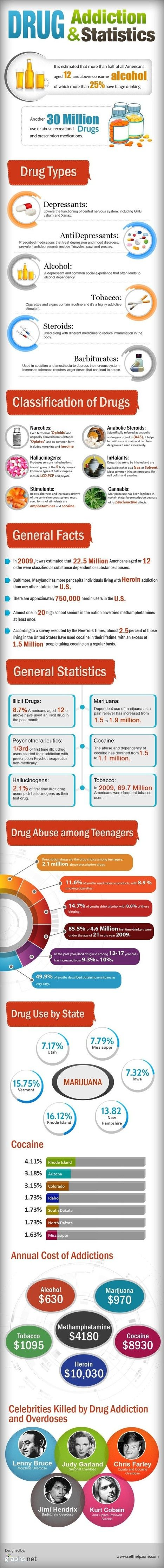 Drug Addiction: Stats, Types, Classifications, Facts & Cost   Behavioral Health and Addictive Disorders   Scoop.it