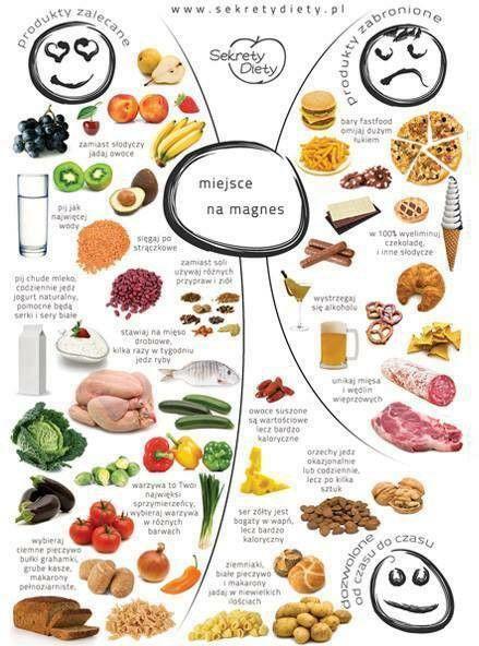 Zasady zdrowej dietki