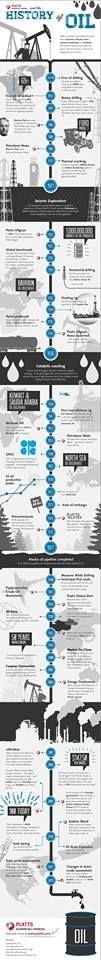 Some history on oil. #Oil #OilAndGas
