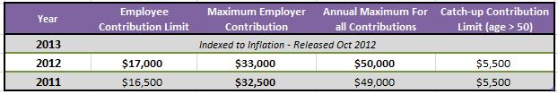 [Updated with 2015 contribution limits] The IRS has released 2015 employer sponsored retirement plan limits, which covers 401(k), 403(b), and Government Thrift Savings (TSP) plans.  The  annual con...