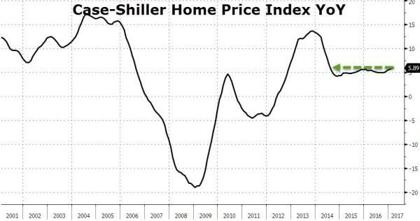 US Home Prices Rise At Fastest Pace In 3 Years To Record Highs http://betiforexcom.livejournal.com/24241673.html  US home prices (in the 20-city Case-Shiller universe) rose at 5.89% YoY - the strongest growth since July 2014.This has pushed the national home price index to new record highs...  Perfect time to hike rates and deflate yet another bubble?Th...The post US Home Prices Rise At Fastest Pace In 3 Years To Record Highs appeared first on crude-oil.news.The post US Home Prices Rise At…