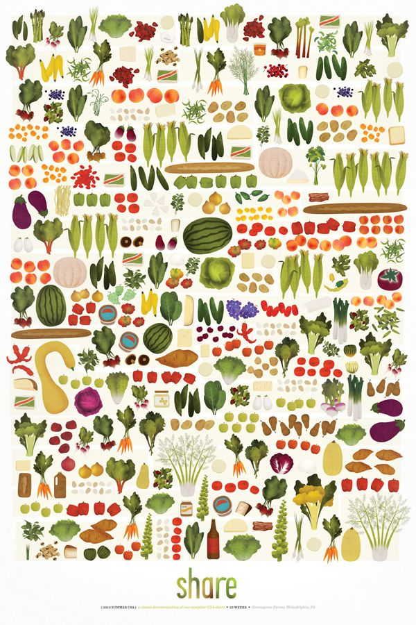 Share - Melissa McFeeters Graphic Design & Illustration The contents of CSA boxes from one year.
